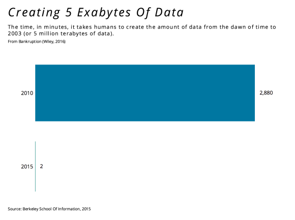 creating-5-exabytes